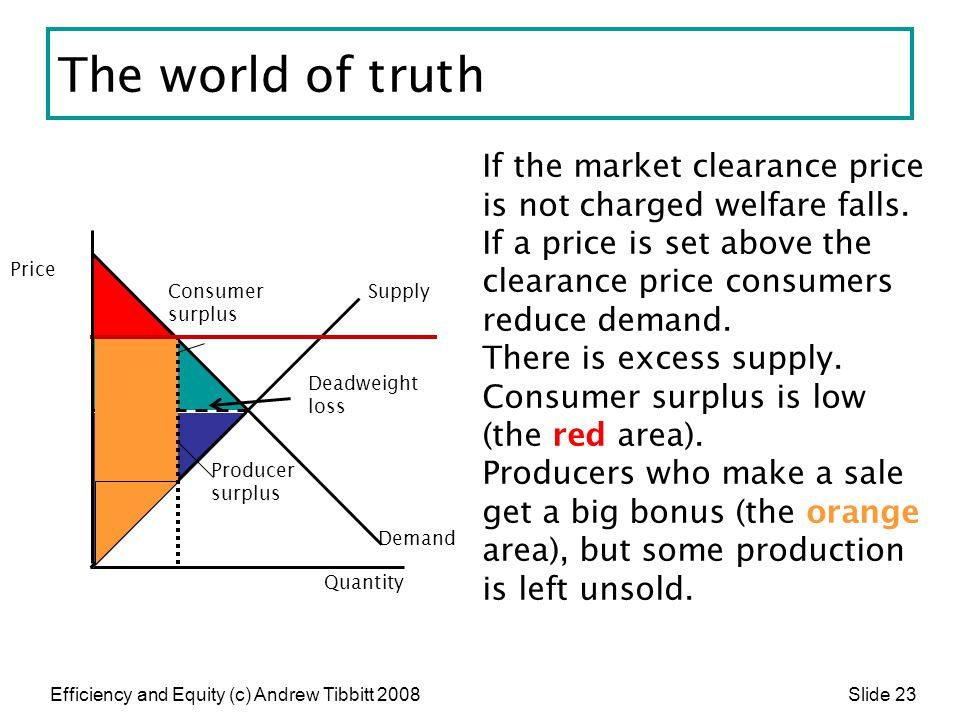 The world of truth If the market clearance price is not charged welfare falls. If a price is set above the clearance price consumers reduce demand.