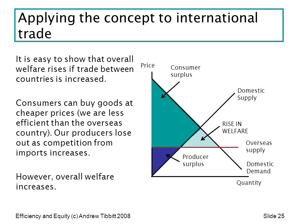 Applying the concept to international trade