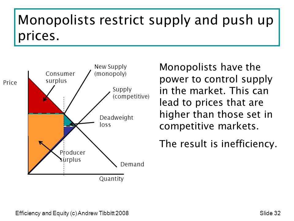 Monopolists restrict supply and push up prices.