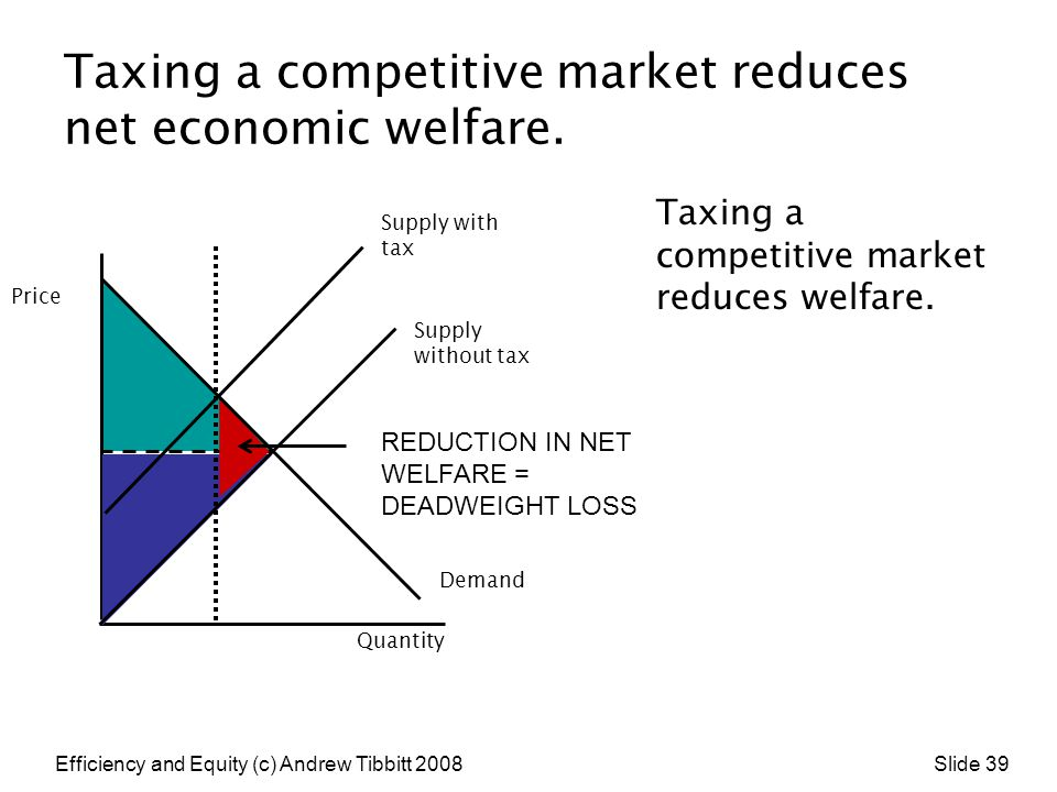 Taxing a competitive market reduces net economic welfare.