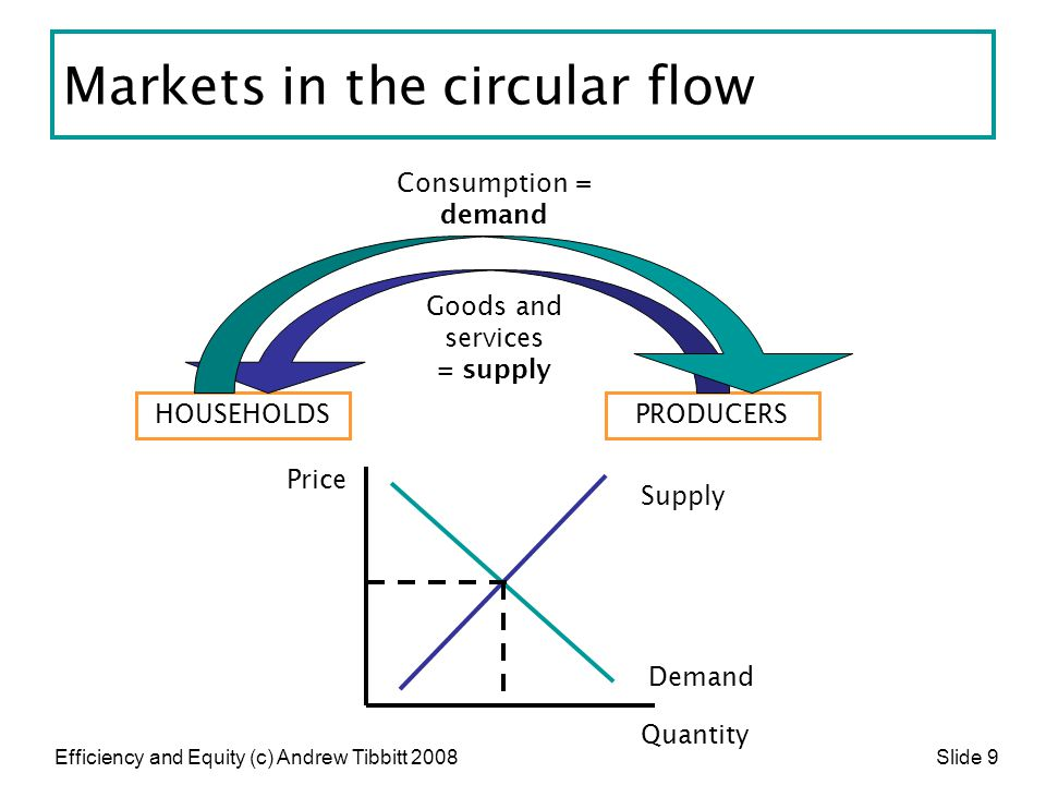 Markets in the circular flow