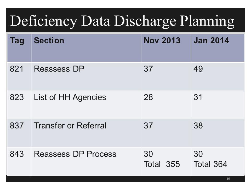 Deficiency Data Discharge Planning
