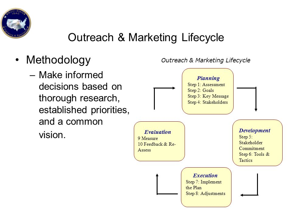 Outreach & Marketing Lifecycle