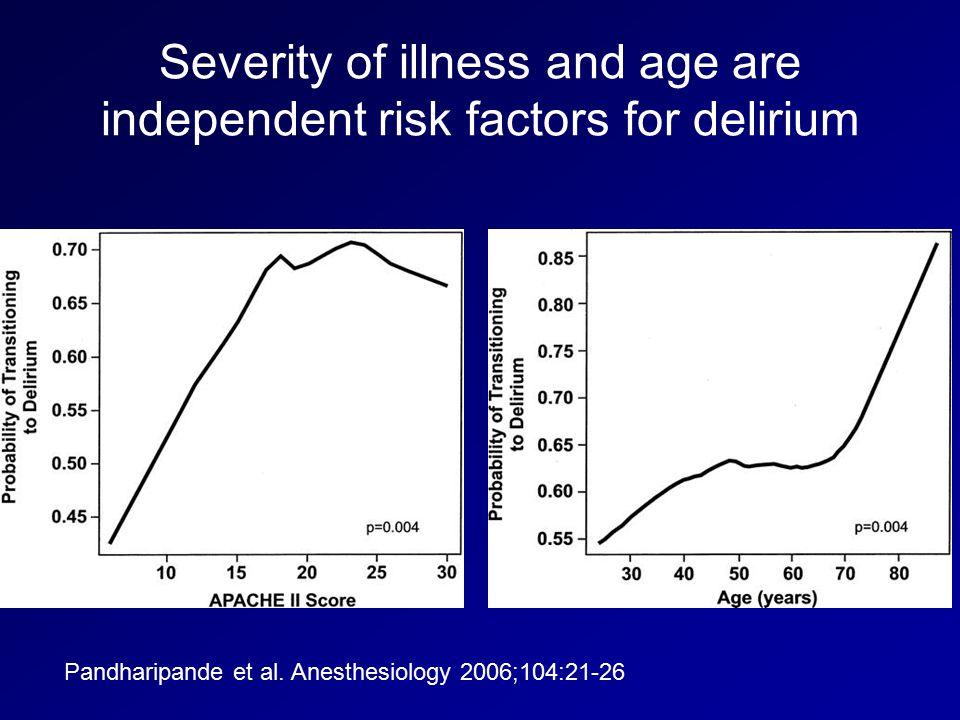 Severity of illness and age are independent risk factors for delirium
