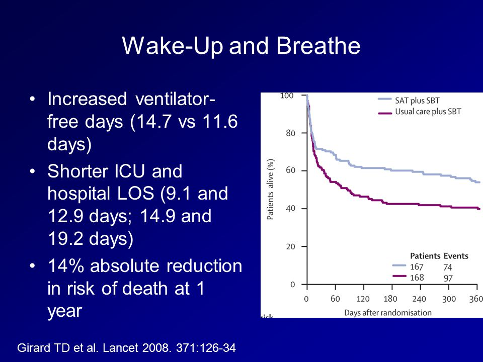 Wake-Up and Breathe Increased ventilator-free days (14.7 vs 11.6 days)