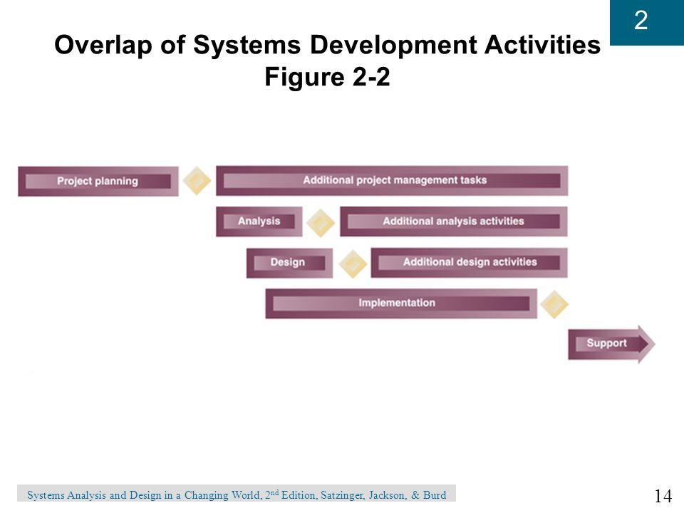 Overlap of Systems Development Activities Figure 2-2