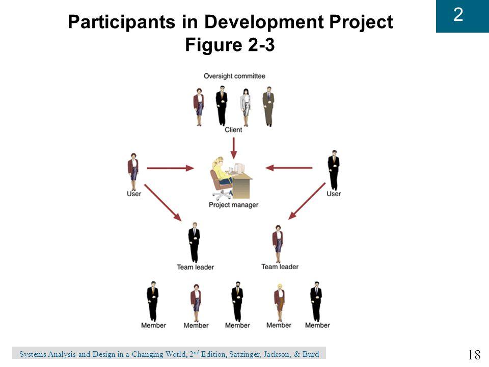 Participants in Development Project Figure 2-3