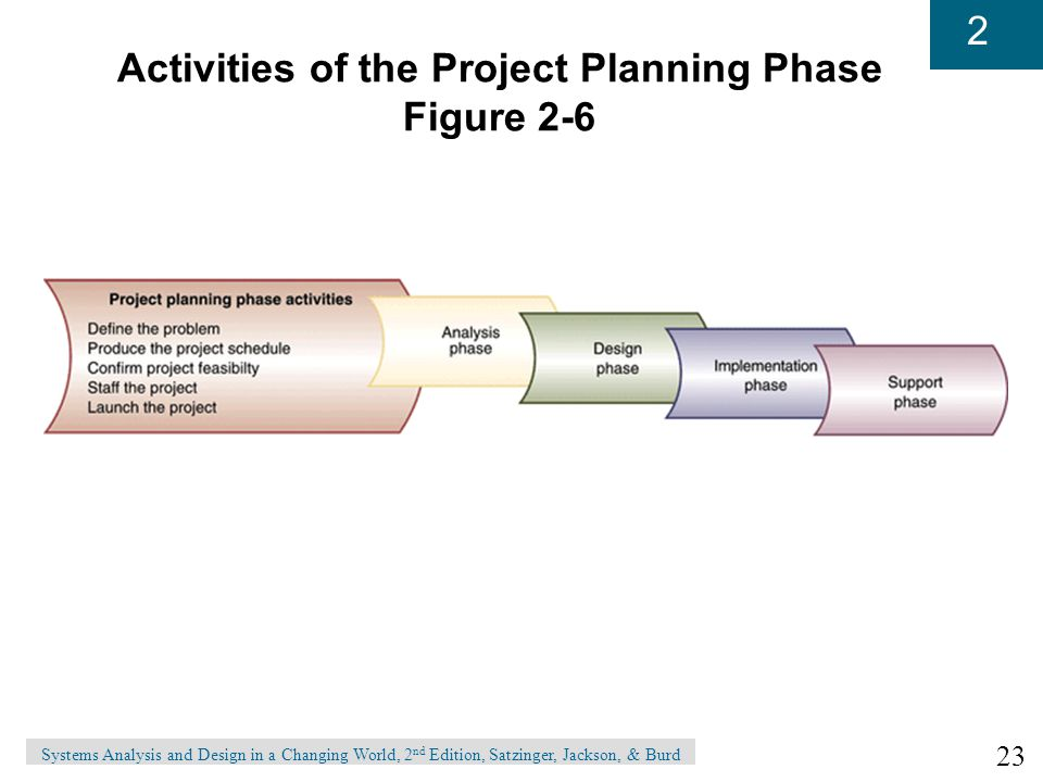 Activities of the Project Planning Phase Figure 2-6