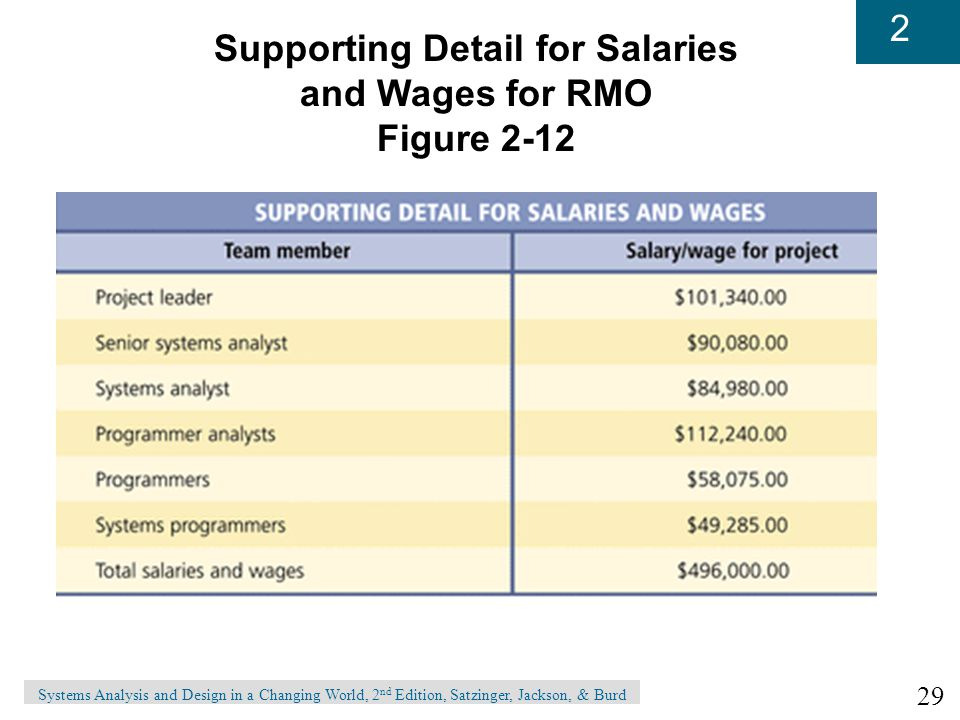 Supporting Detail for Salaries
