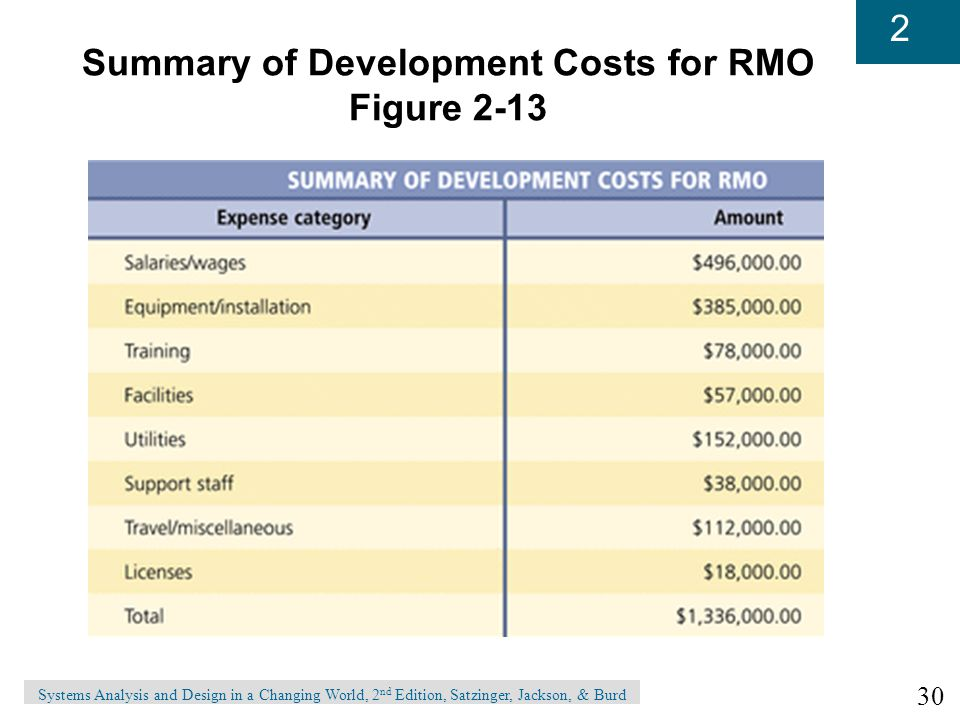 Summary of Development Costs for RMO