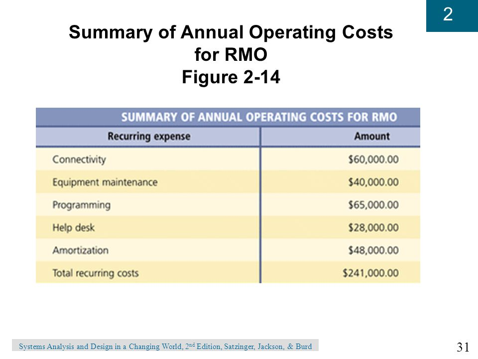 Summary of Annual Operating Costs