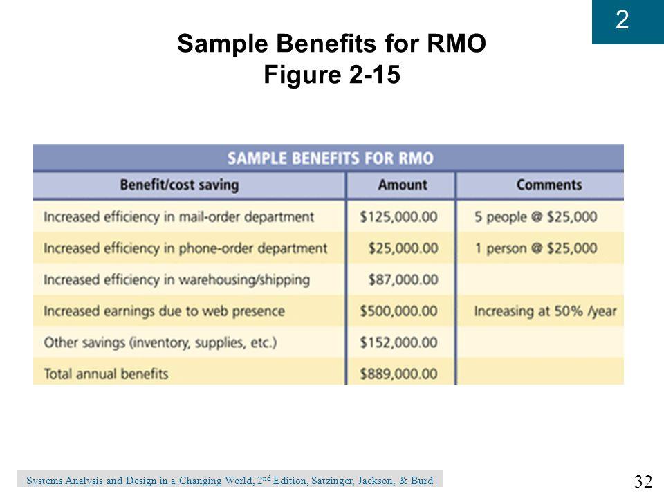 Sample Benefits for RMO