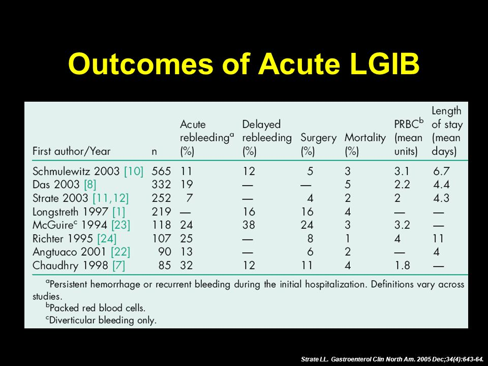 Outcomes of Acute LGIB Strate LL. Gastroenterol Clin North Am. 2005 Dec;34(4):643-64.