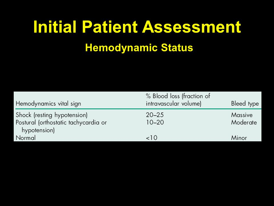 Initial Patient Assessment Hemodynamic Status