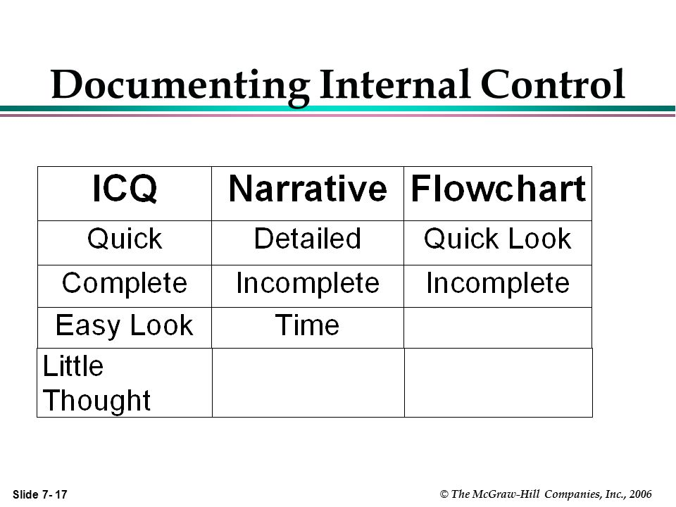 Documenting Internal Control