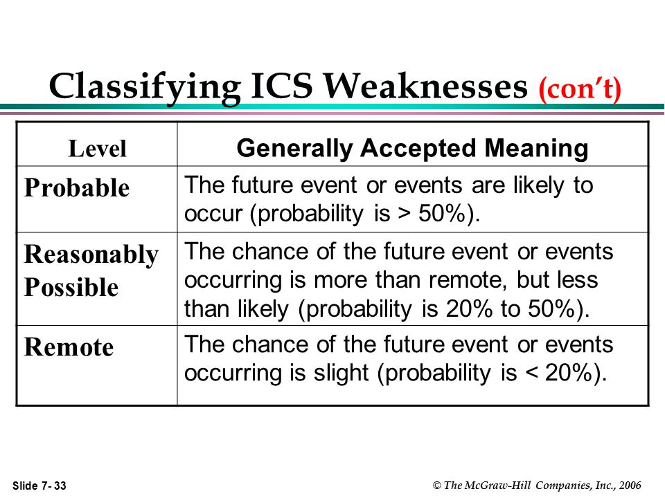 Classifying ICS Weaknesses (con't)