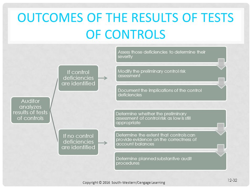 Outcomes of the Results of Tests of Controls