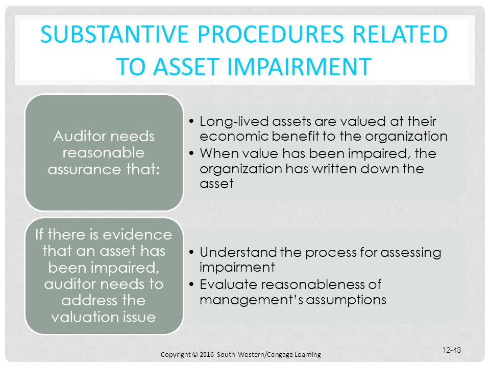 Substantive Procedures Related to Asset Impairment