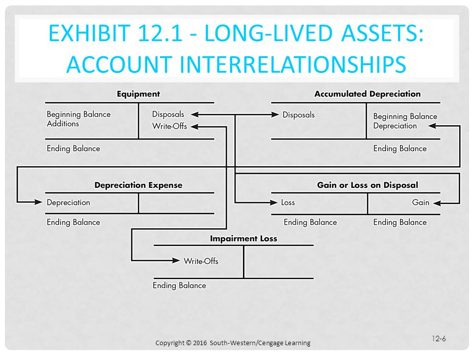 EXHIBIT 12.1 - Long-Lived Assets: Account Interrelationships