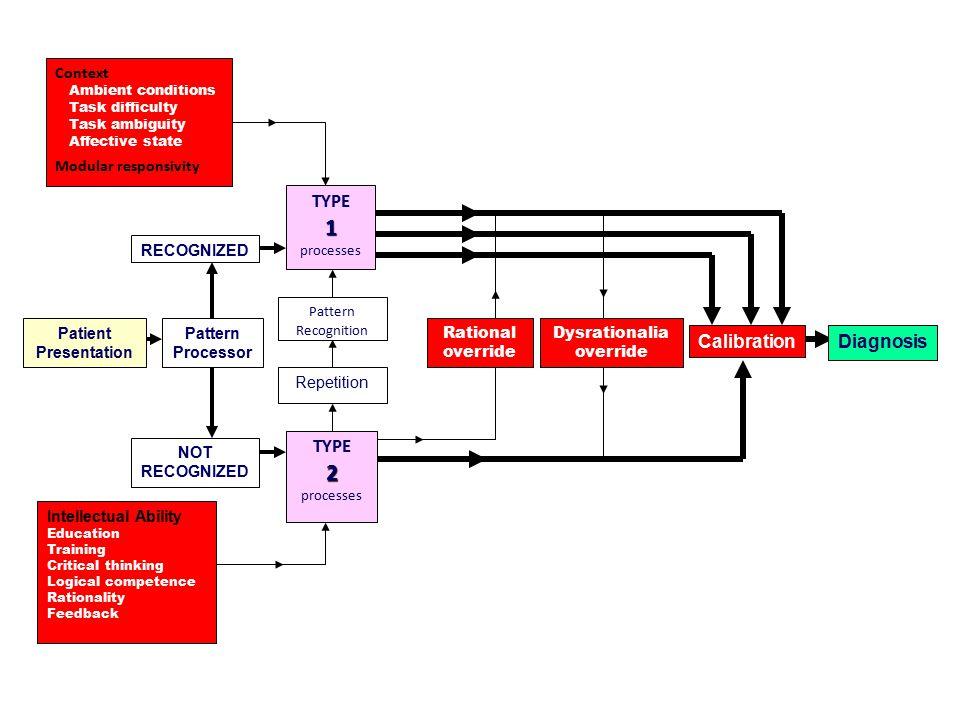 1 2 Calibration Diagnosis TYPE Context Modular responsivity