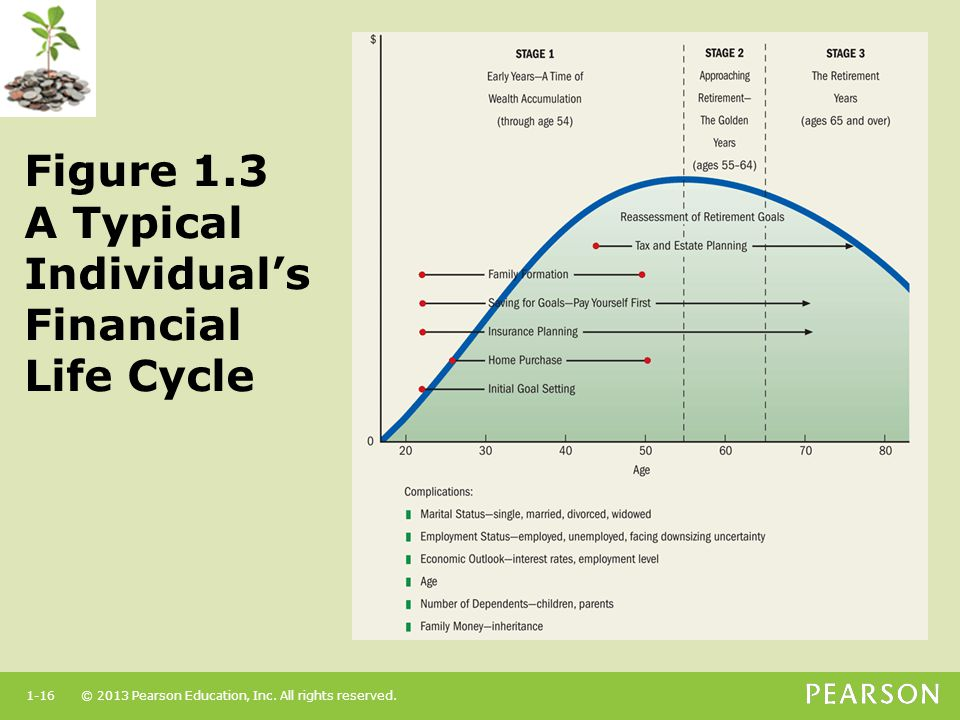 Figure 1.3 A Typical Individual's Financial Life Cycle