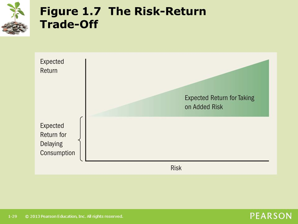 Figure 1.7 The Risk-Return Trade-Off