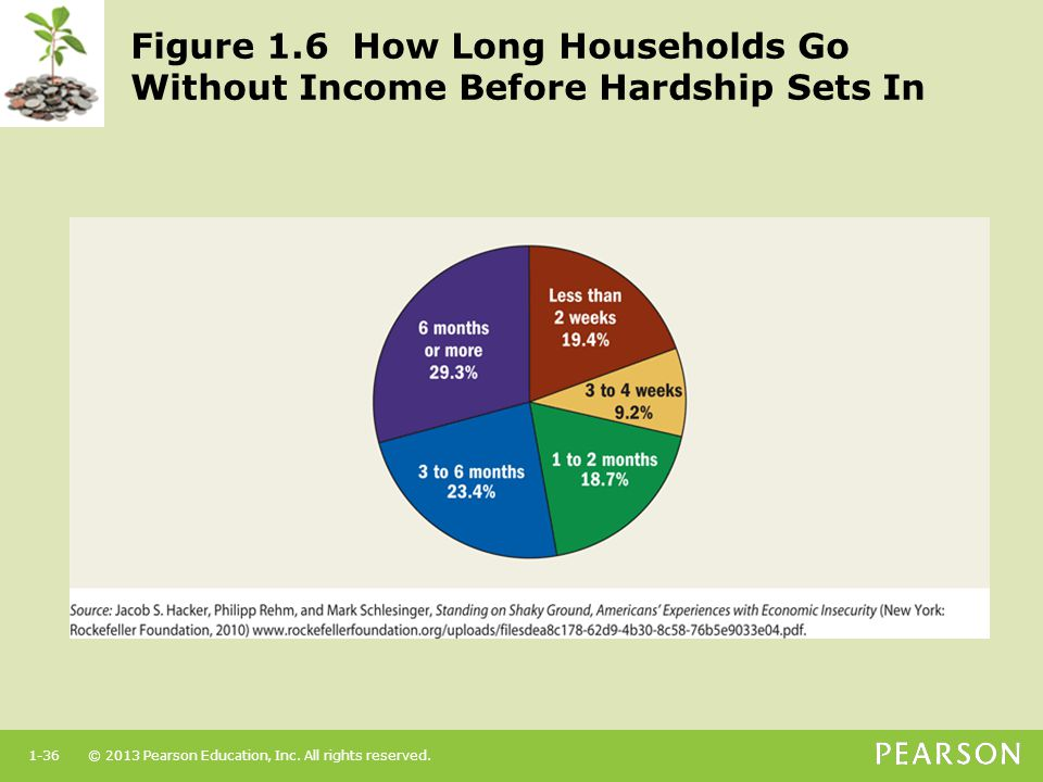 Figure 1.6 How Long Households Go Without Income Before Hardship Sets In