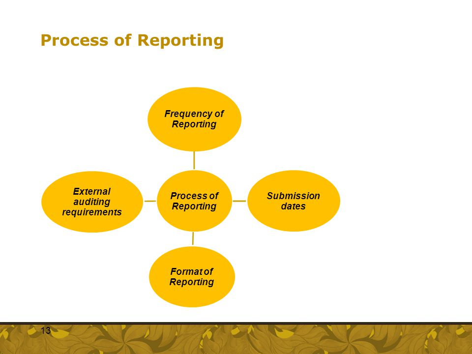 Frequency of Reporting External auditing requirements