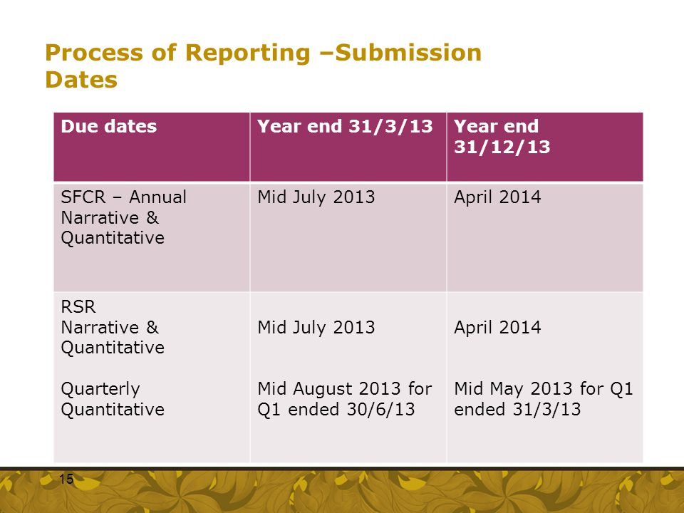 Process of Reporting –Submission Dates
