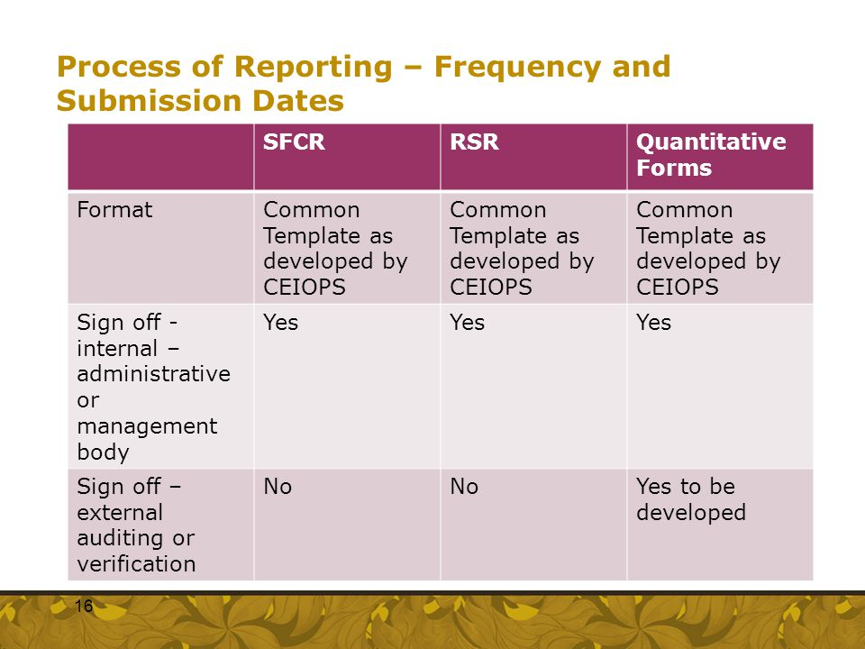 Process of Reporting – Frequency and Submission Dates