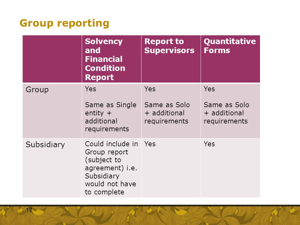 Group reporting Solvency and Financial Condition Report