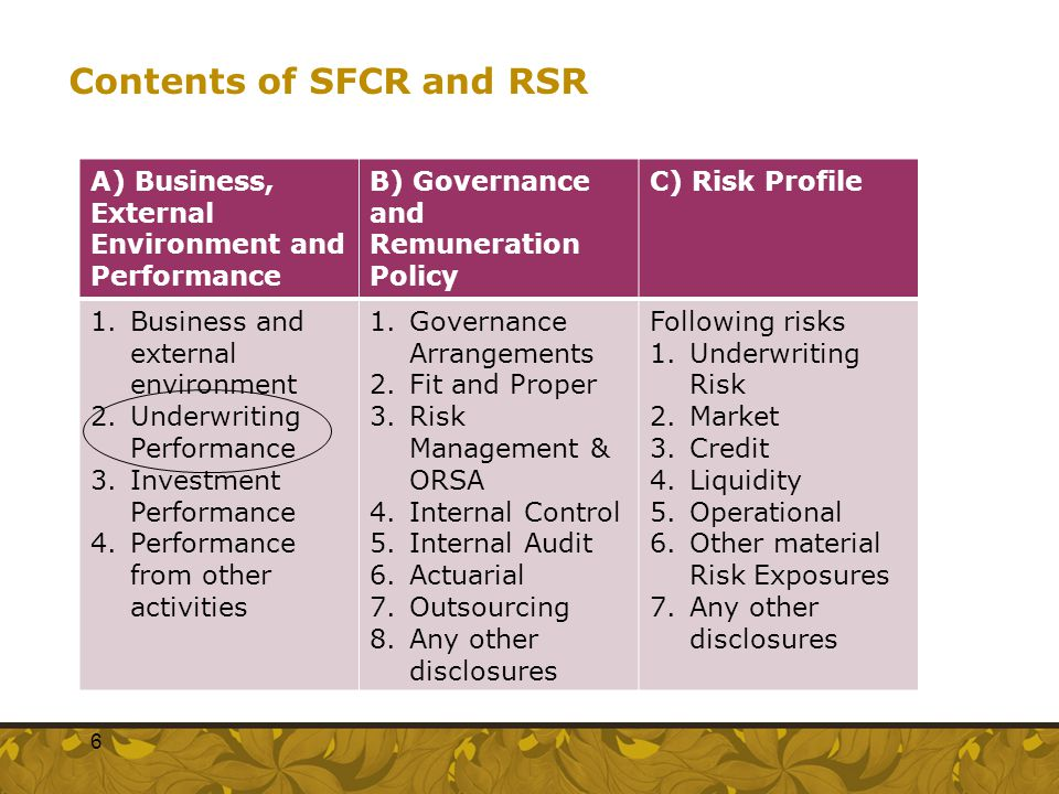 Contents of SFCR and RSR