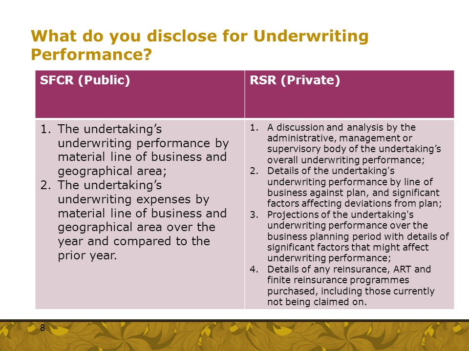 What do you disclose for Underwriting Performance