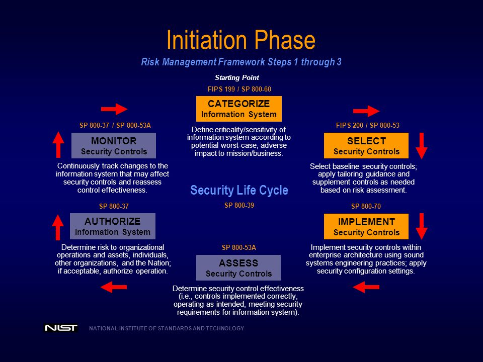 Initiation Phase Risk Management Framework Steps 1 through 3