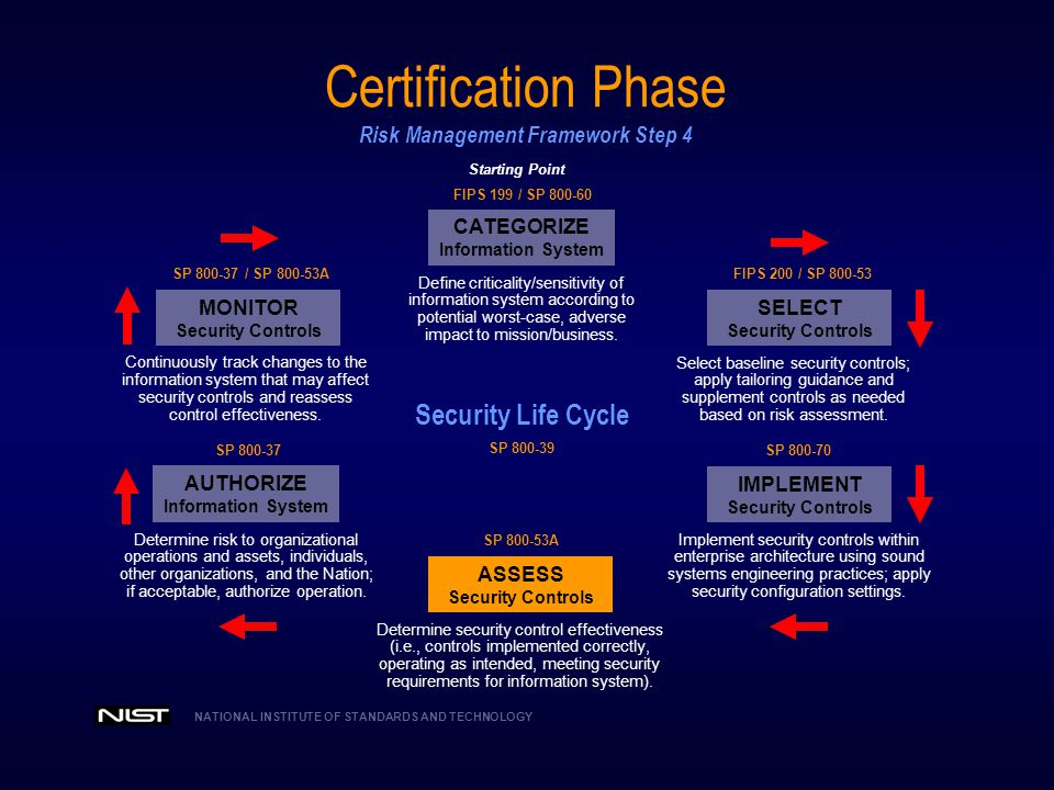 Certification Phase Risk Management Framework Step 4