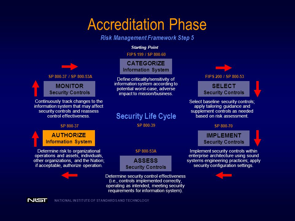 Accreditation Phase Risk Management Framework Step 5