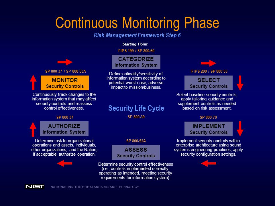 Continuous Monitoring Phase Risk Management Framework Step 6