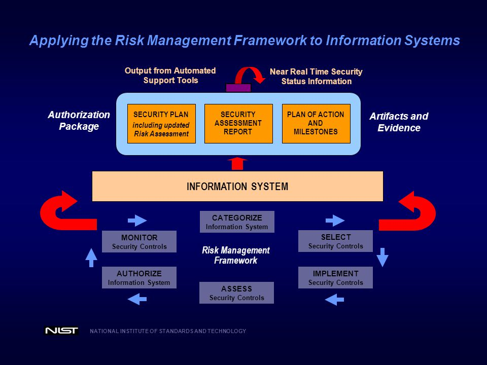 Applying the Risk Management Framework to Information Systems