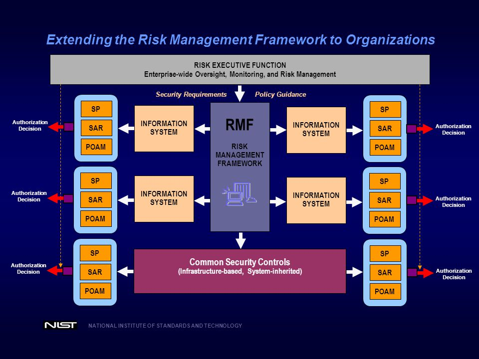 RMF Extending the Risk Management Framework to Organizations