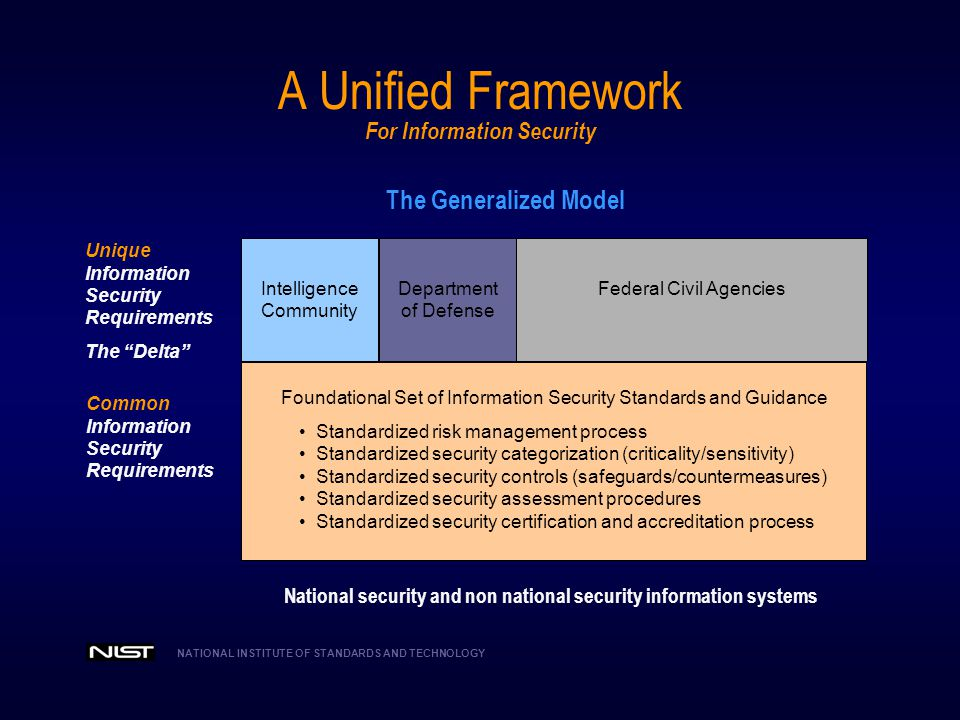A Unified Framework For Information Security