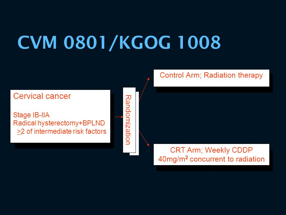 CVM 0801/KGOG 1008 Cervical cancer Control Arm; Radiation therapy