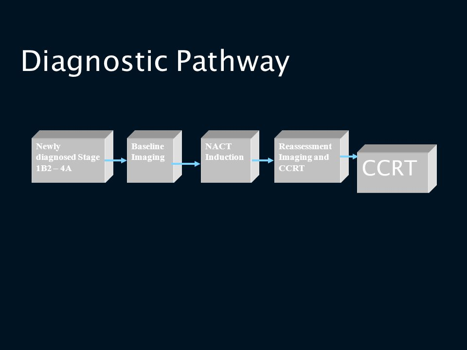 Diagnostic Pathway CCRT Newly diagnosed Stage 1B2 – 4A