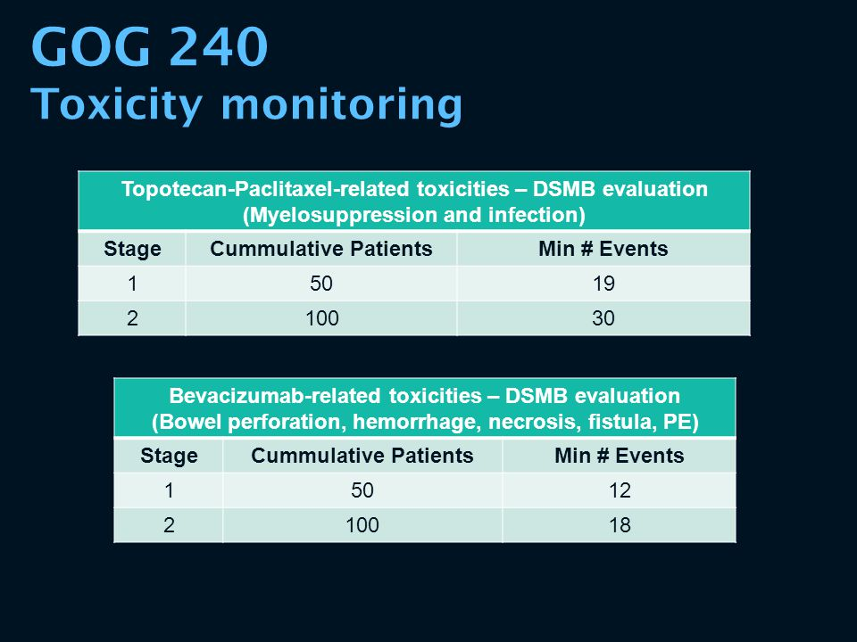 GOG 240 Toxicity monitoring