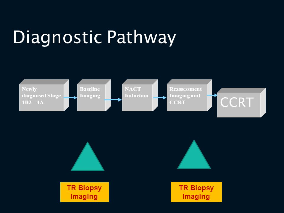 Diagnostic Pathway CCRT TR Biopsy Imaging TR Biopsy Imaging