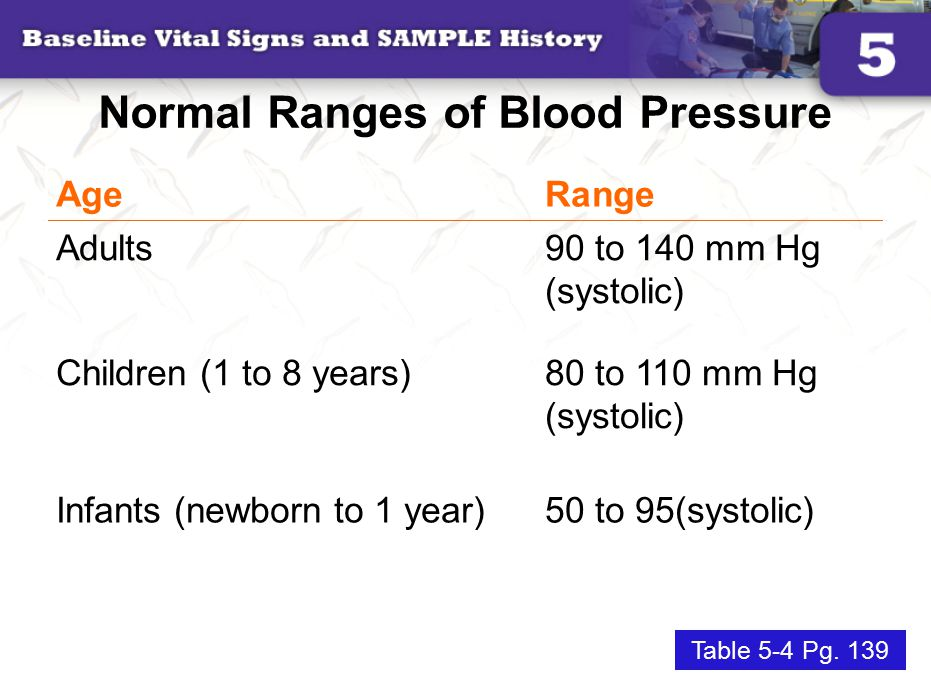 Normal Ranges of Blood Pressure
