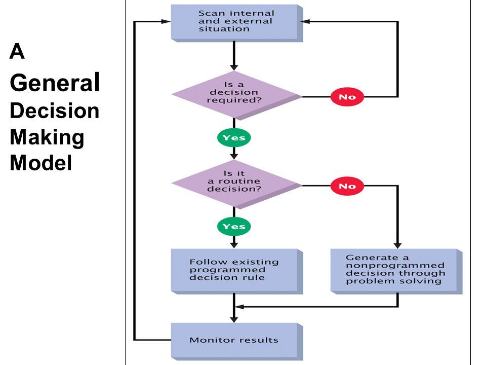 A GeneralDecision Making Model