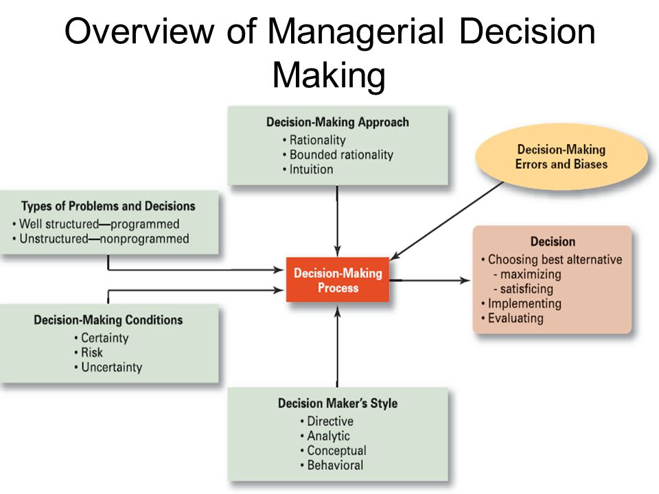 managerial decision making in the aerospace Context of top management decision making, except in the most general sense, and despite reserving the right to final decision making, top management is limited.