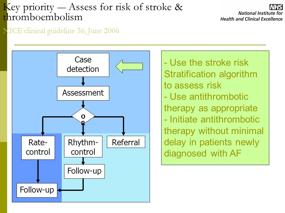 Key priority ― Assess for risk of stroke & thromboembolism NICE clinical guideline 36, June 2006
