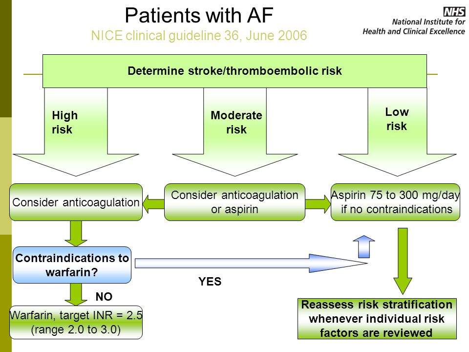 Patients with AF NICE clinical guideline 36, June 2006