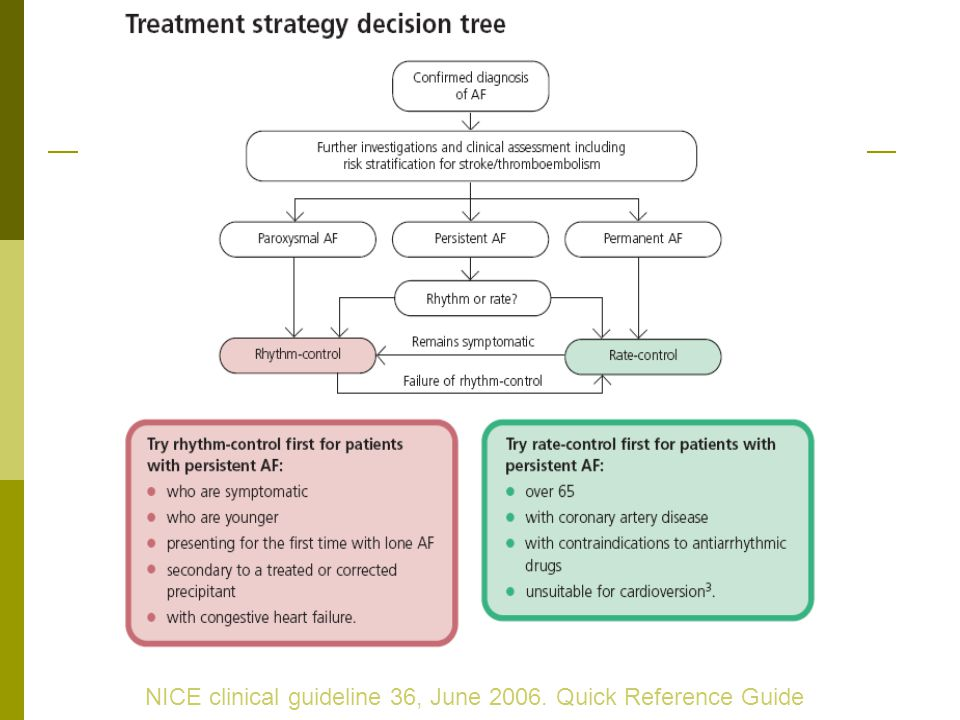 NICE clinical guideline 36, June 2006. Quick Reference Guide